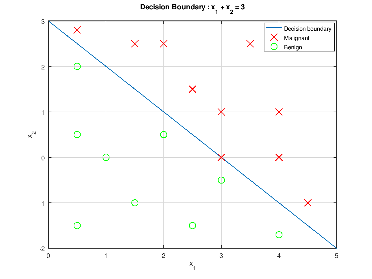 Logistic Regression With Decision Boundary (CS229) | SHY