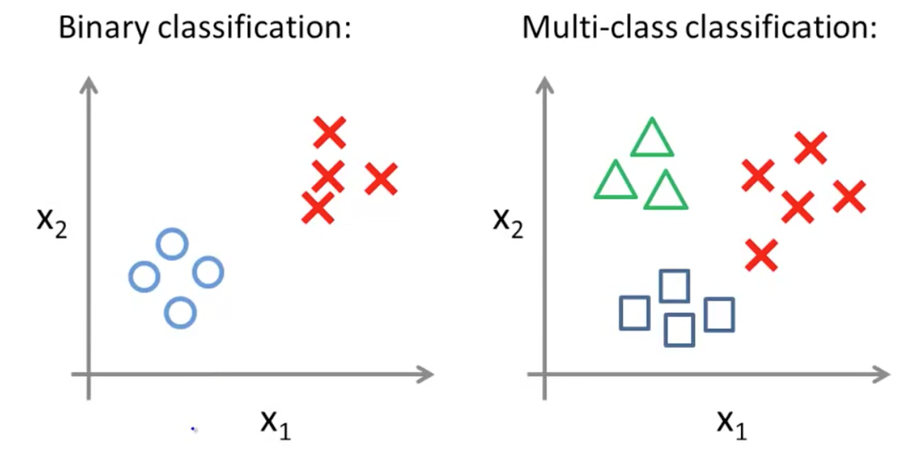 Logistic Regression in Multi-class ClassificationProblems (CS229) | SHY